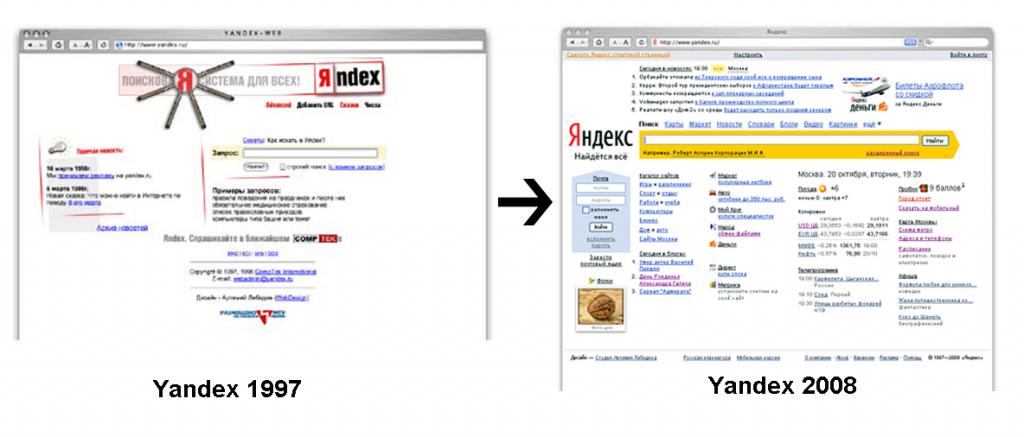 yandex enwticklung 1024x437 Suchmaschinen in Russland. Teil 1: Yandex