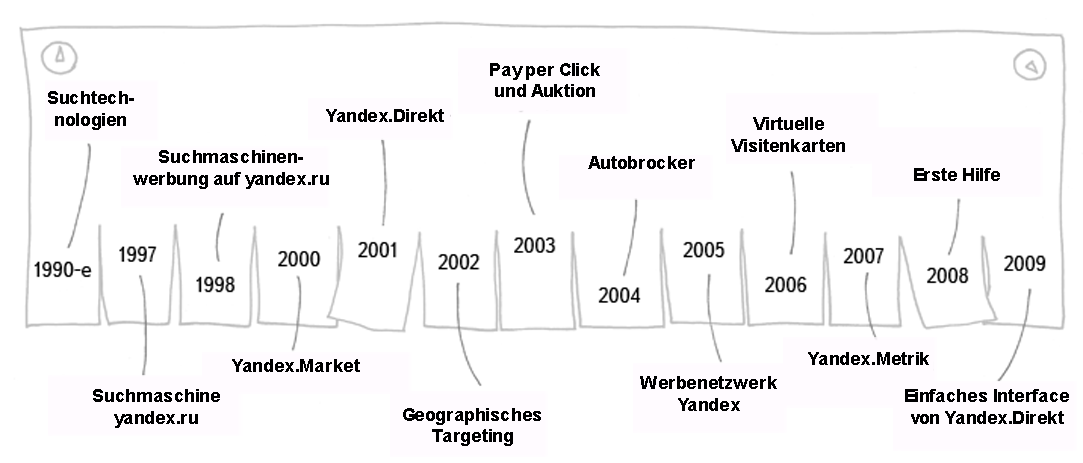 yandex enwticklung der suchmaschinenwerbung1 Suchmaschinen in Russland. Teil 1: Yandex