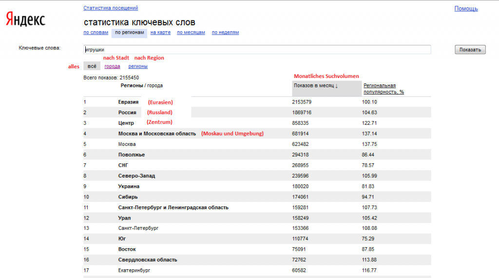 Regional Suchvolumen 1024x570 Keyword Tool von der Suchmaschine Yandex